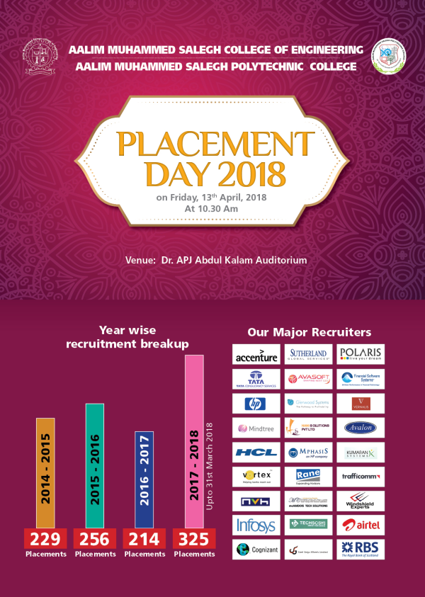 placement-day-2018